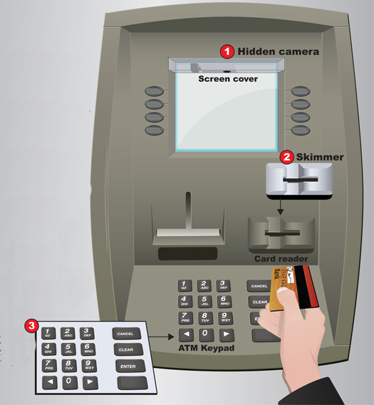 image of an ATM with skimmers on it