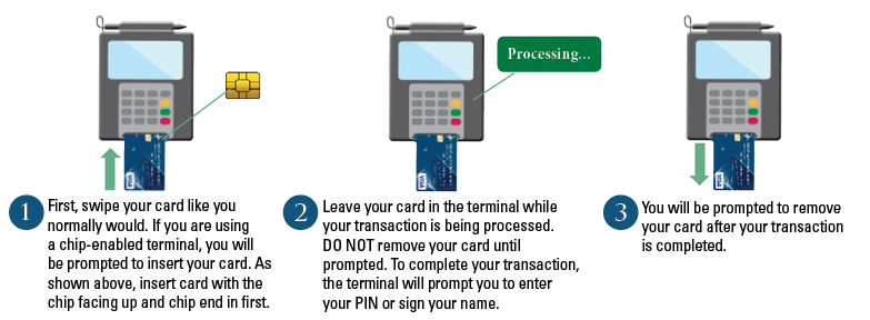 How Does EMV Work