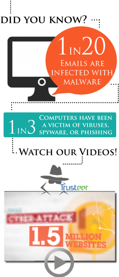 Image stating did you know 1 in 20 emails are infected with malware