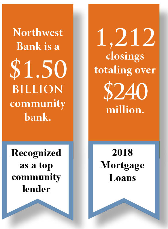 Image stating that Northwest Bank is a 1.5 billion community and closed 1,280 mortgages in 2017