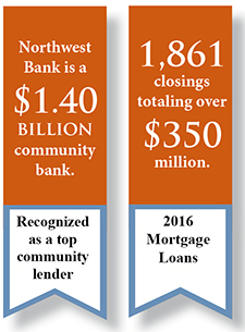 We are a 1.40 billion dollar community bank with 1,861 closings totaling over 350 million dollars