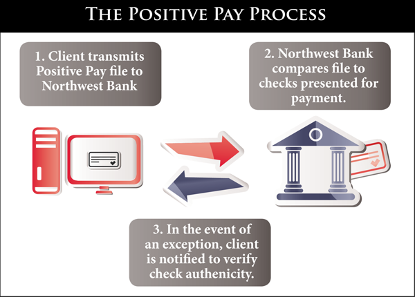Image of the positive pay process. 1.Client transmits file 2.Bank compares file 3.Client is notified