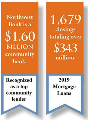 Northwest Bank is a $1.60 billion community bank with 1.679 closings totaling over $343 million