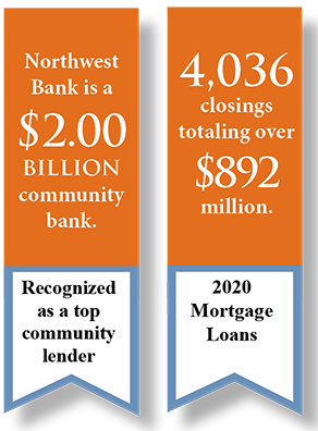 Northwest Bank is a $2.00 billion community bank with 4,036 closings totaling over $892 million